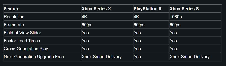 Destiny 2 to run 4k 60 fps on next gen|Next Gen Destiny 2 Update